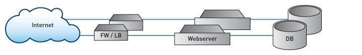 Konfiguration 2: erhöhte Verfügbarkeit